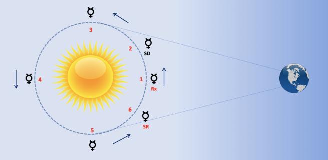 Grafico del ciclo heliacal de Mercurio