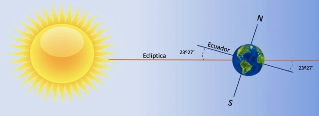 Ecliptica y ecuador